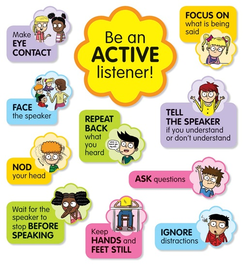Active Listening Bulletin Board (11 pieces)